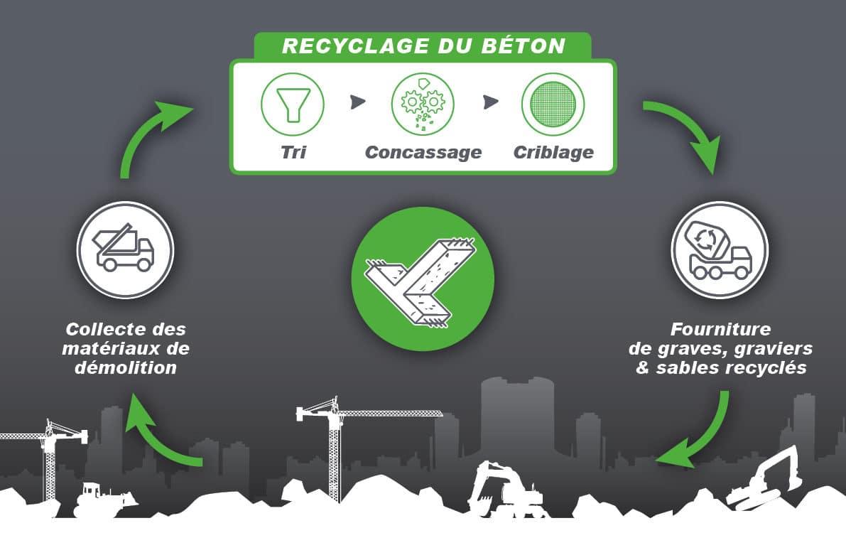 schéma du recyclage de béton par Tinguely en suisse